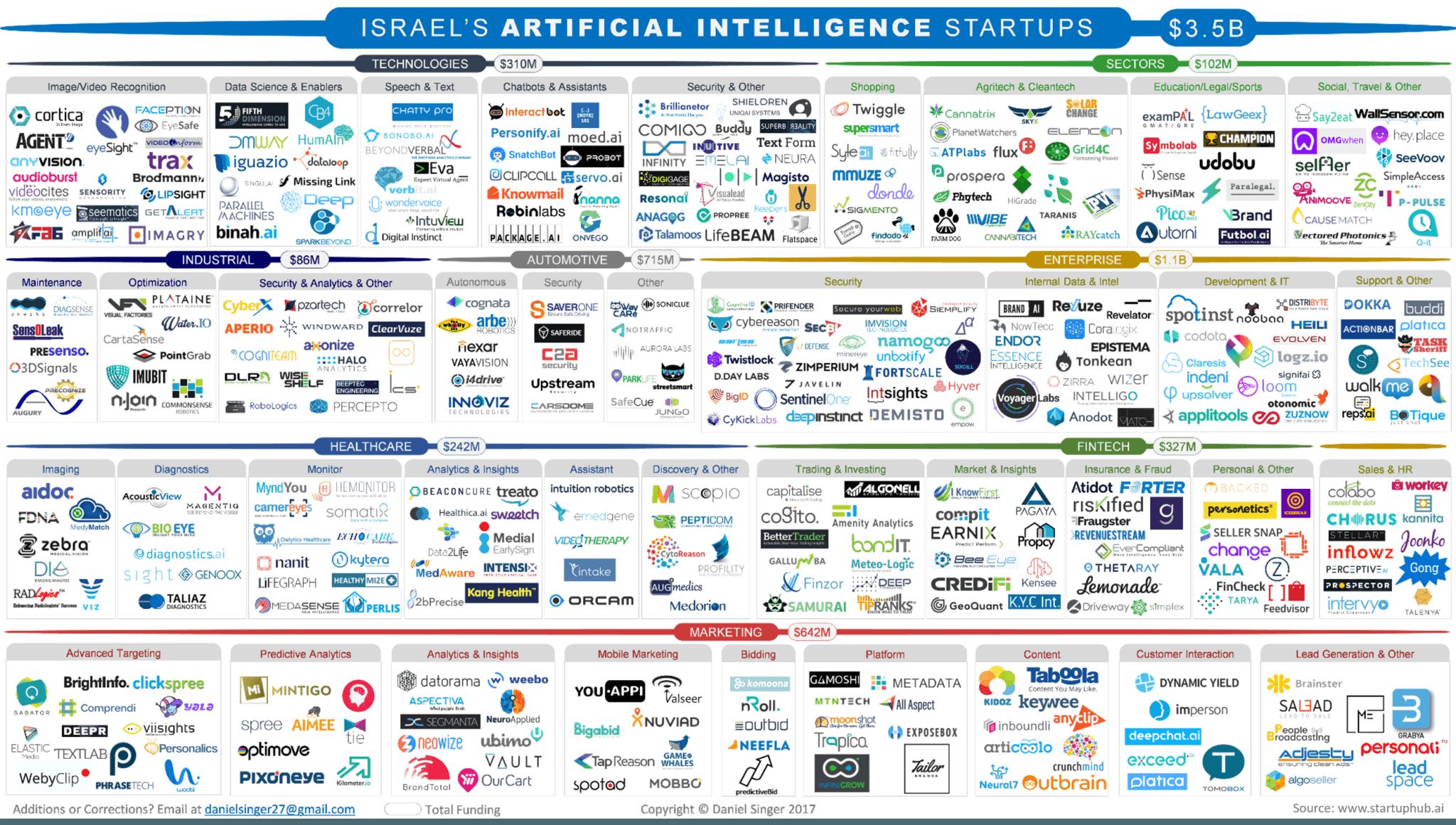 Israel's Artificial Intelligence Startups 2017