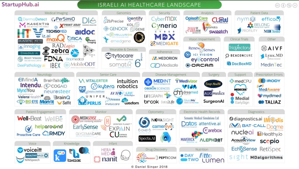 Israeli AI Healthcare Startup Landscape 2018