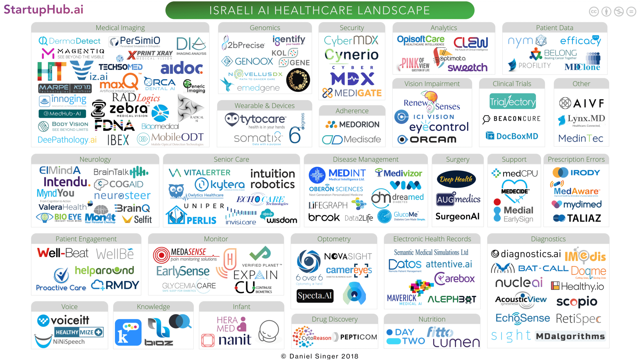 The Israeli AI Healthcare Startup Landscape of 2018