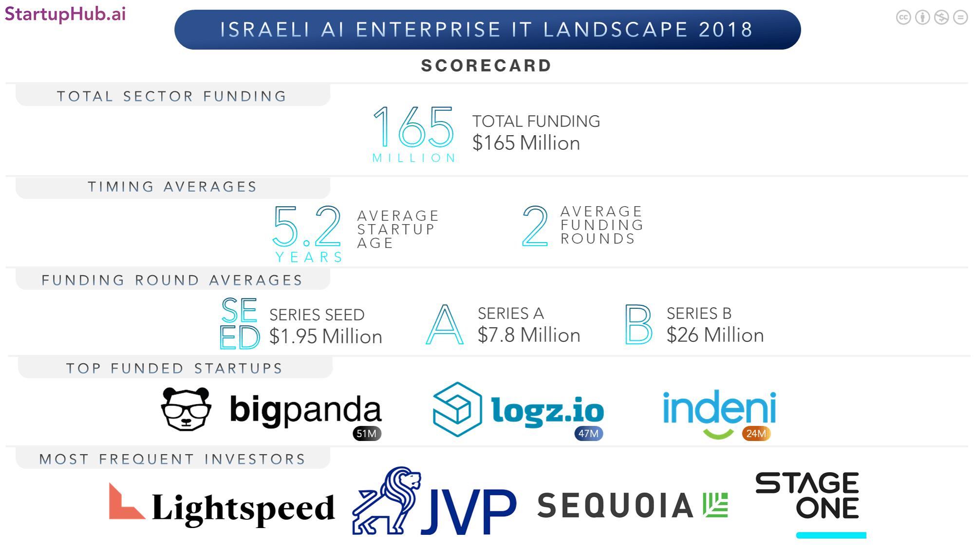 Israel's AI Enterprise IT Startup Landscape 2018 - StartupHub ai