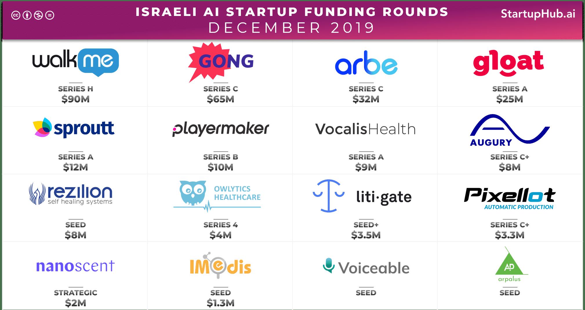 Israeli AI Startup Funding Rounds of December 2019