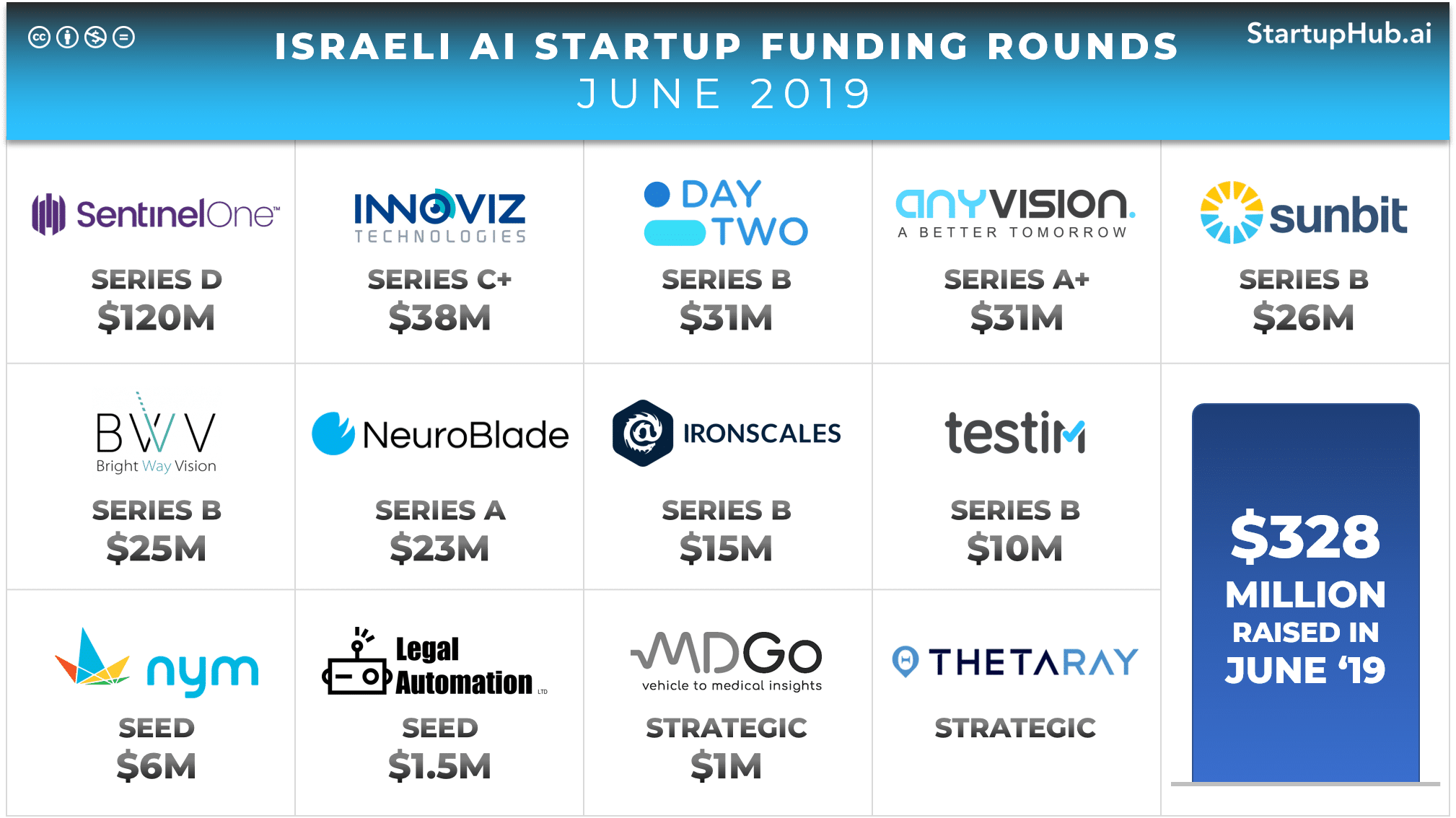 Israeli AI Startup Funding Rounds of June 2019