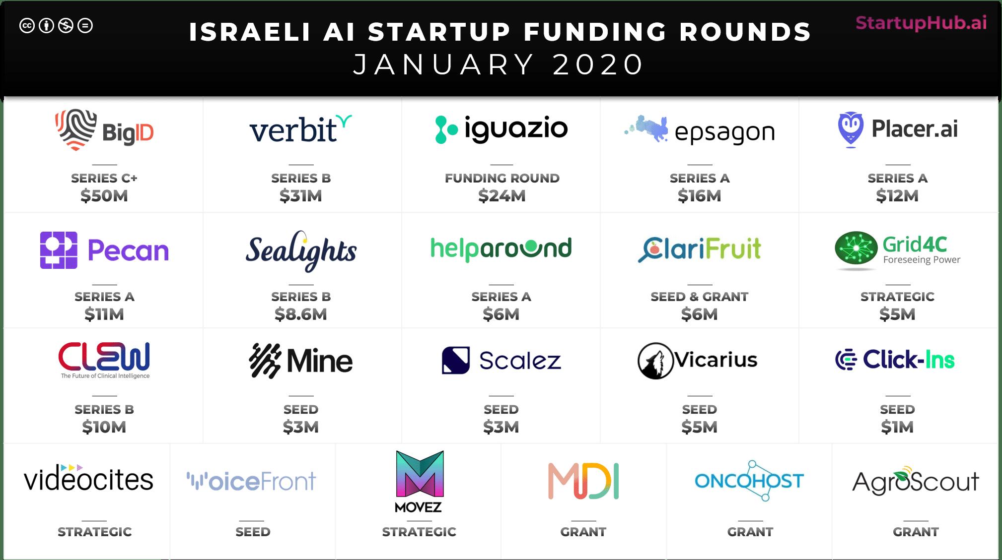 Israeli AI Startup Funding Rounds of January 2020