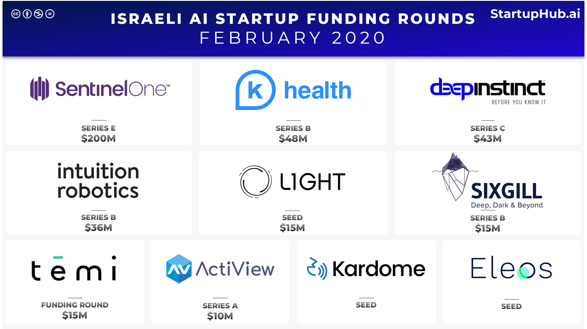 Israeli AI Startup Funding Rounds of February 2020