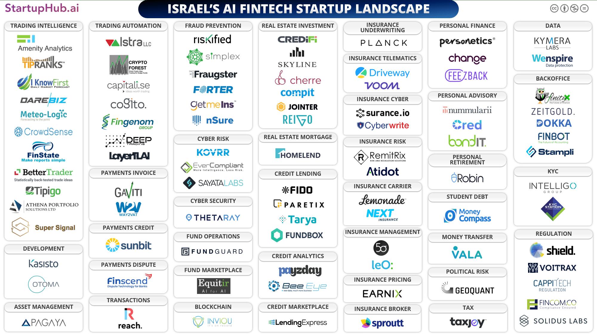 Israel's AI Fintech Startup Landscape Map 2019