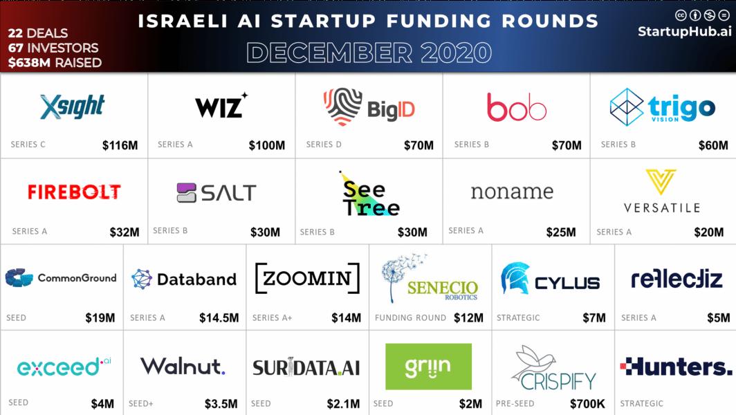 israeli ai startup funding rounds december 2020