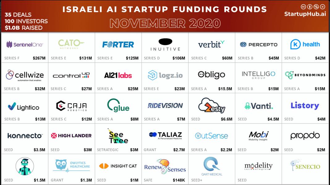 Israeli AI Startup Funding Rounds of November 2020